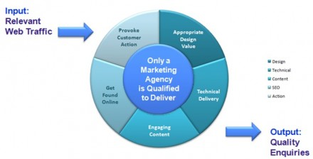 Why you need a marketing agency to build you a marketing led website.